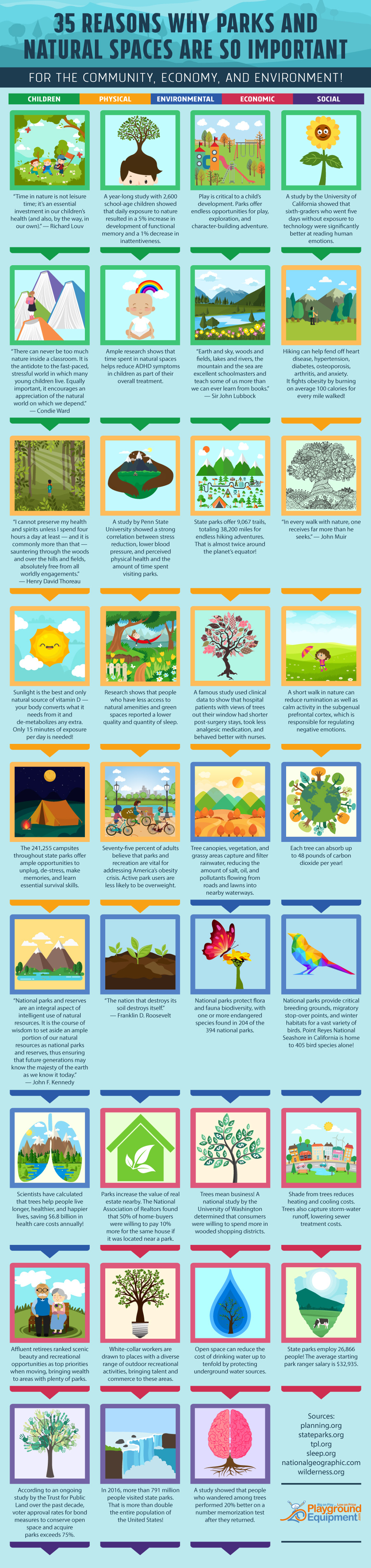 35 Reasons Why Parks and Natural Spaces Are So Important - PlaygroundEquipment.com- Infographic