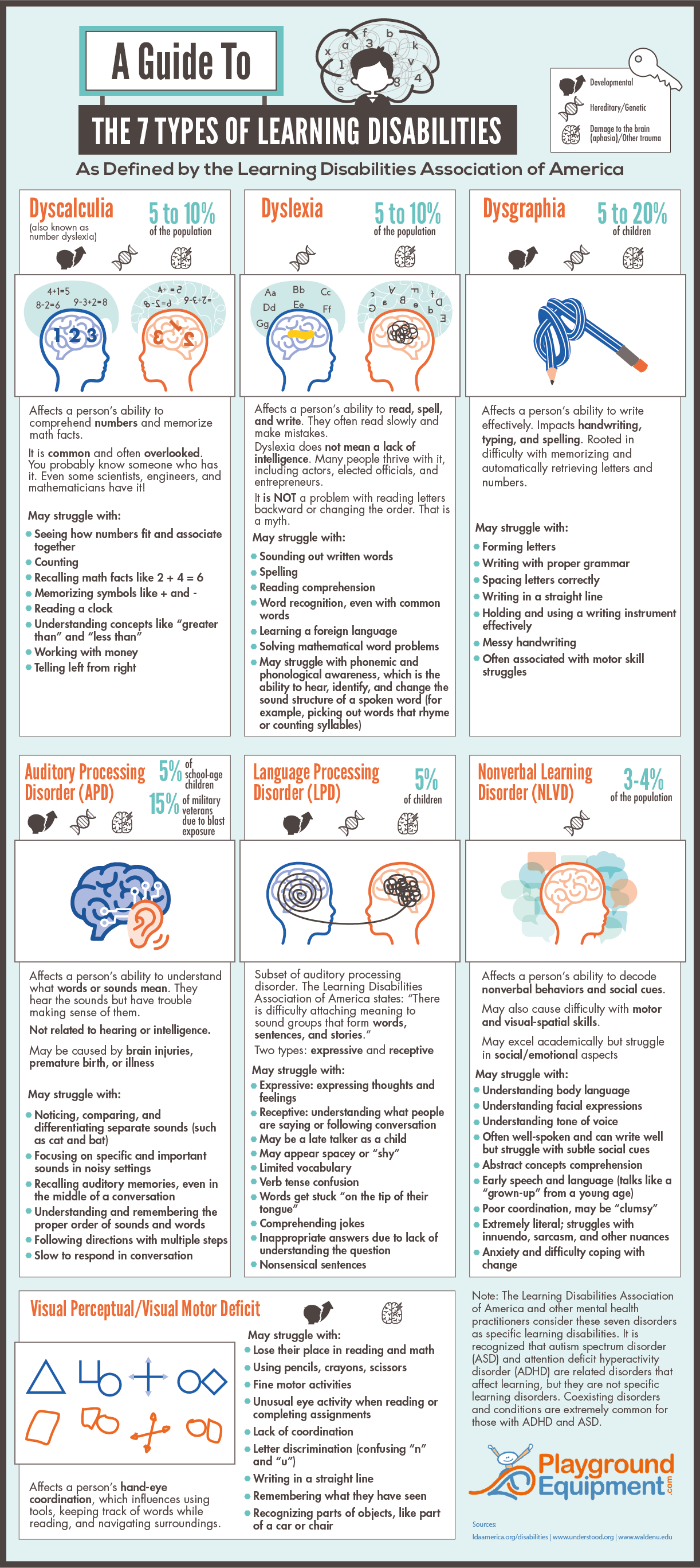 A Guide To the 7 Types of Learning Disabilities - PlaygroundEquipment.com - Infographic