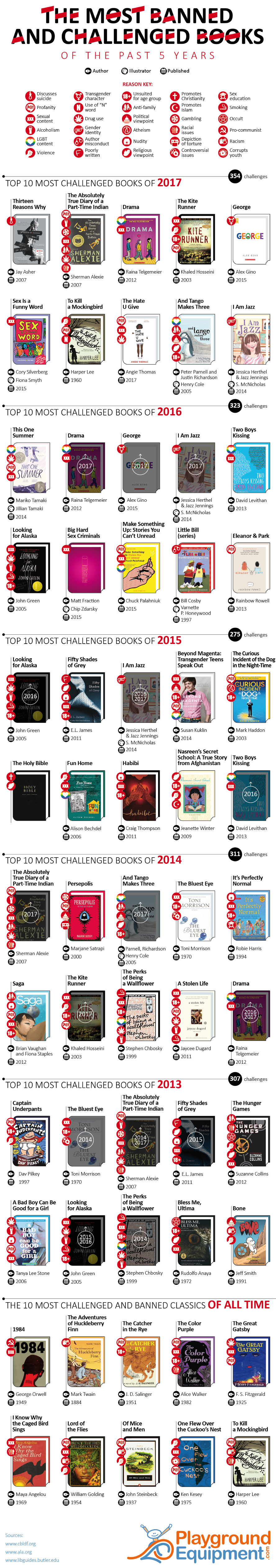 The Most Banned and Challenged Books of the Past 5 Years - PlaygroundEquipment.com - Infographic